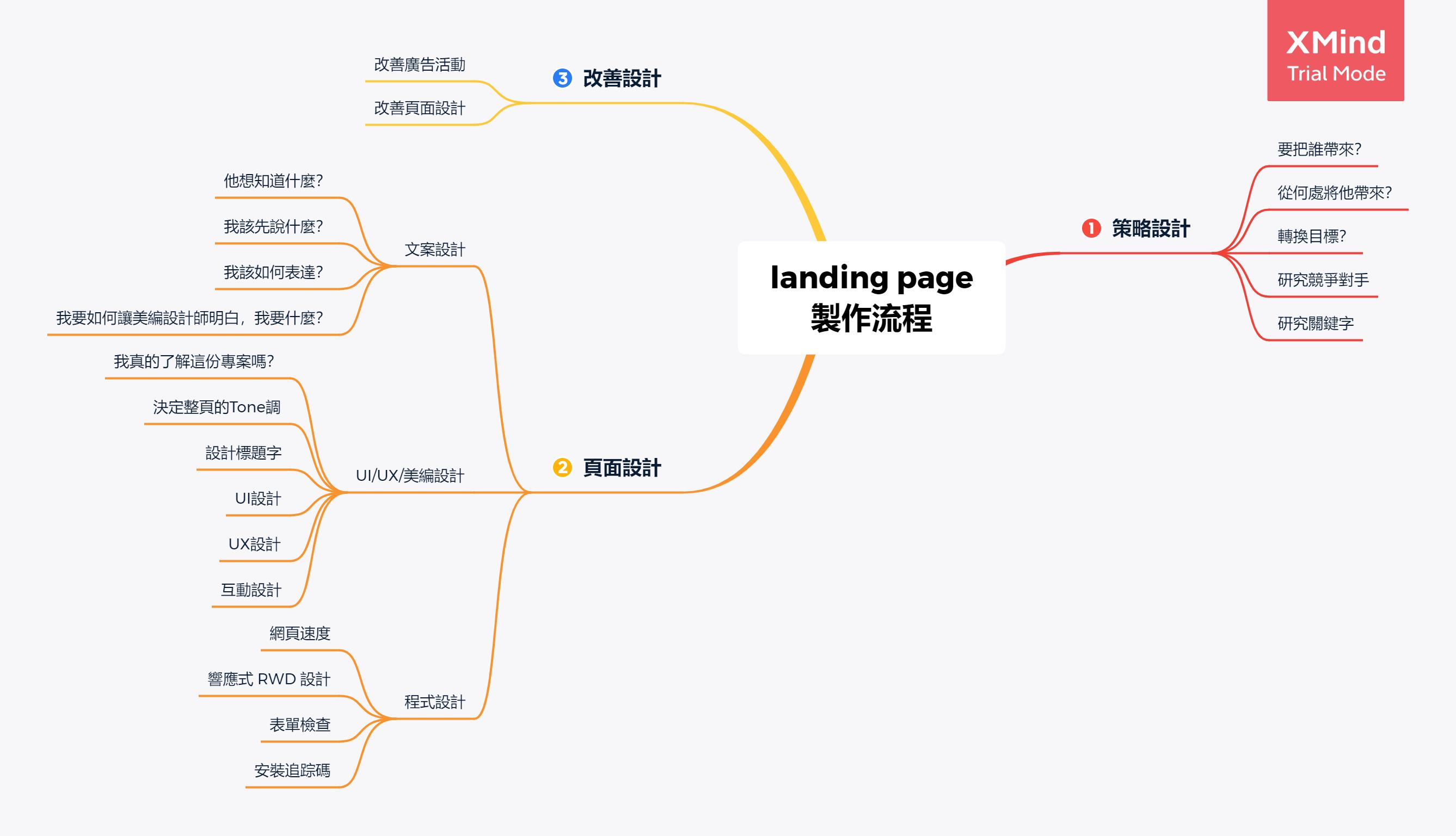 Landing Page 設計